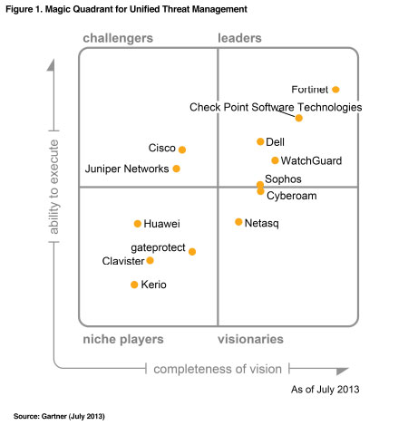 Fortinet 174 Positioned In The Leaders Quadrant For 2013