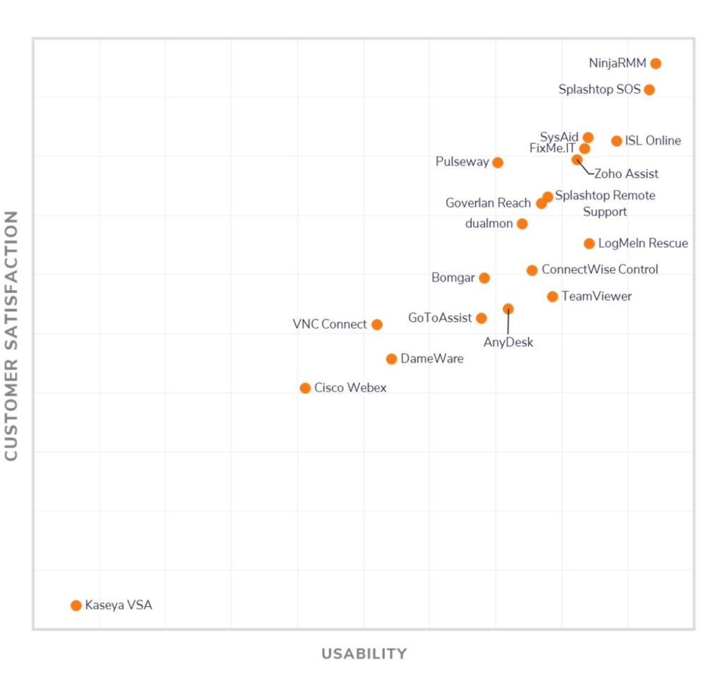 Software Advice Front Runners Quadrant